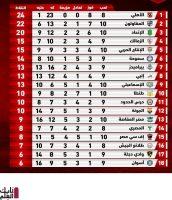 ترتيب الدوري المصري 3