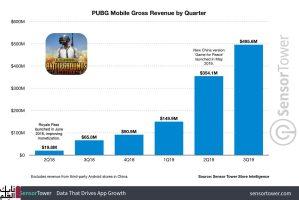 PUBG mobile تتخطى 1.5 مليار