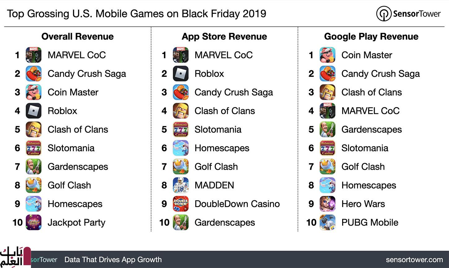 top grossing us mobile games black friday 2019