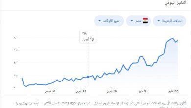 Photo of عدد المصابين بفيروس كورونا في مصر اليوم