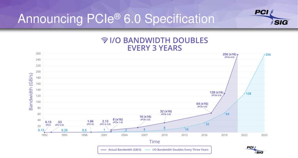 تم إصدار مسودة مواصفات PCIe